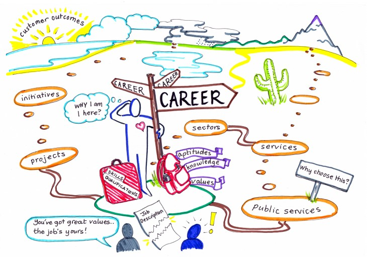 career_project_management